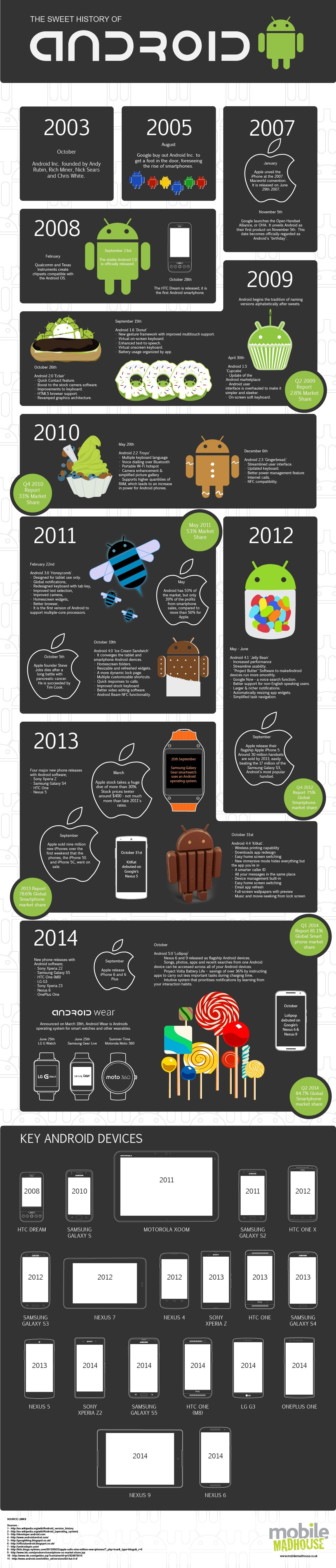 A Sweet History Of Android [INFOGRAPHIC]